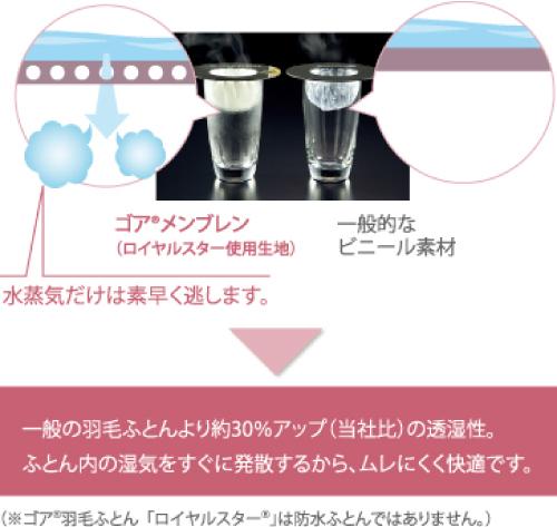 ゴア素材の特徴1