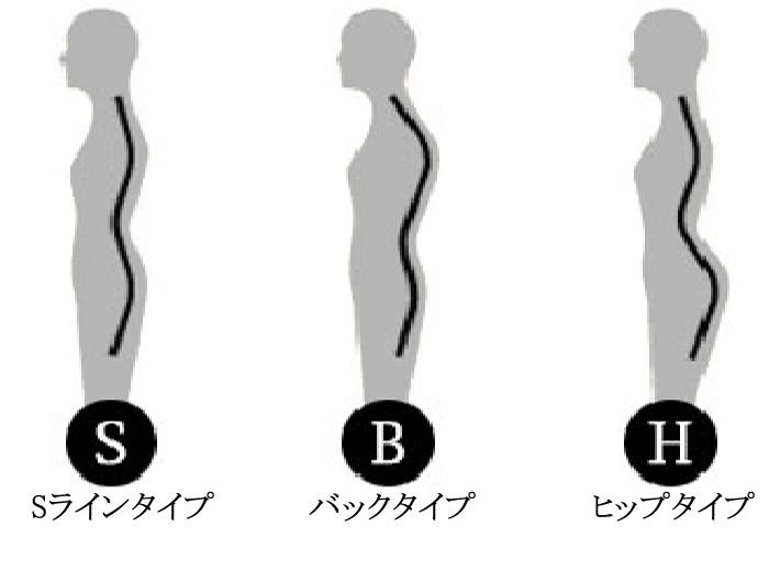 体型 S:エスラインタイプ(S line type) B:バックタイプ(BACK type) H:ヒップタイプ(HIP type)